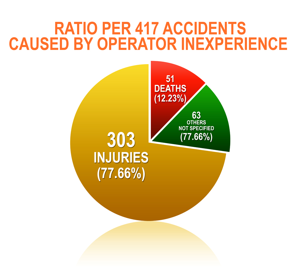 Houston jet ski accidents - Caused by operator inexperience